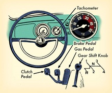 How to drive stick - admittedly, you really can't learn by reading, but this is ...