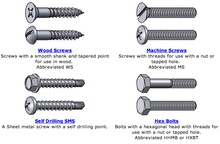 Here is an awesome chart outlining every kind of nut, bolt, and fastener you'll likely ...