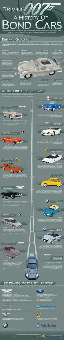 A history of James Bond 007 vehicles. Post on the refrigerator and screen saver!